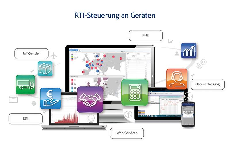Mehrweg-Ladungsträgermanagement (RTI Management)