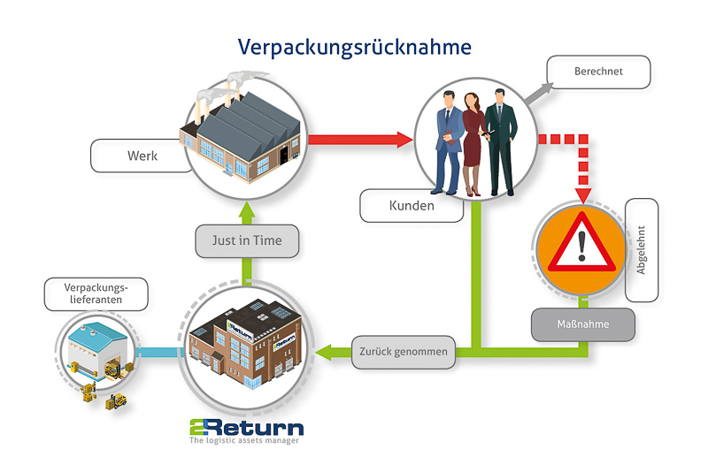 Wiederverwertung von Logistik Produkten